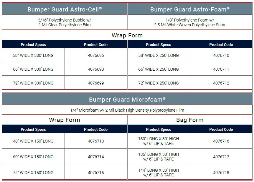 Bumper Guard Product Matrices